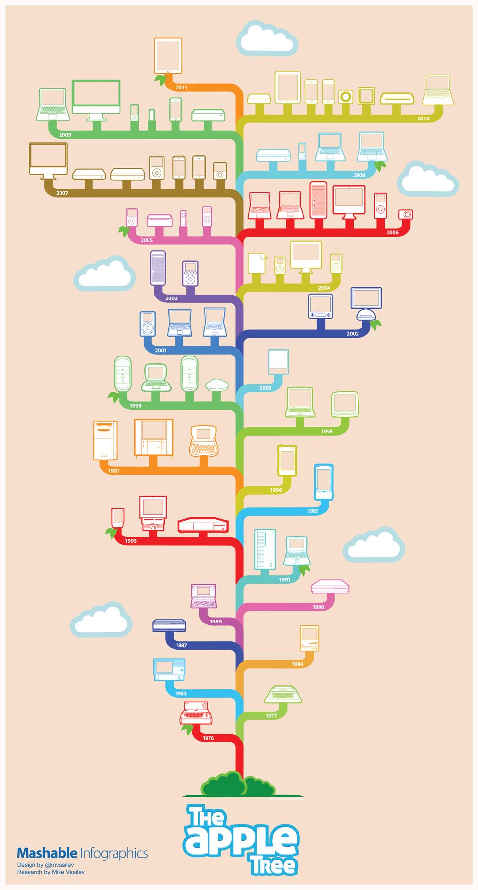 infografica apple
